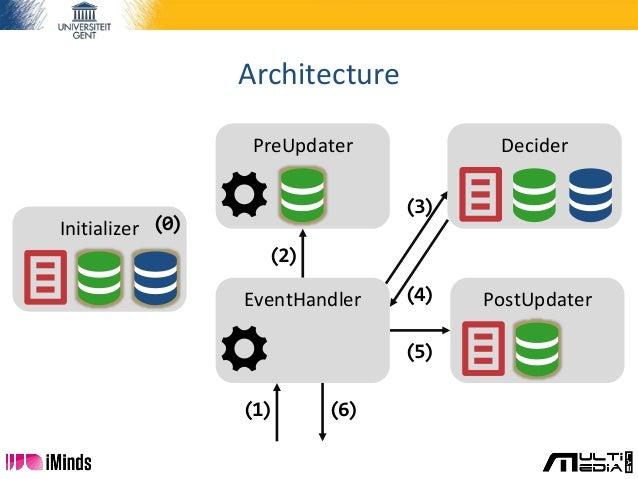 Architecture Initializer (0) (1) (6) (2) (3) (4) (5) Decider PostUpdater PreUpdater EventHandler