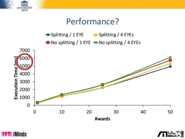 Performance? 0 1000 2000 3000 4000 5000 6000 7000 0 10 20 30 40 50 ExecutionTime(ms) #wards Splitting / 1 EYE Splitting / ...