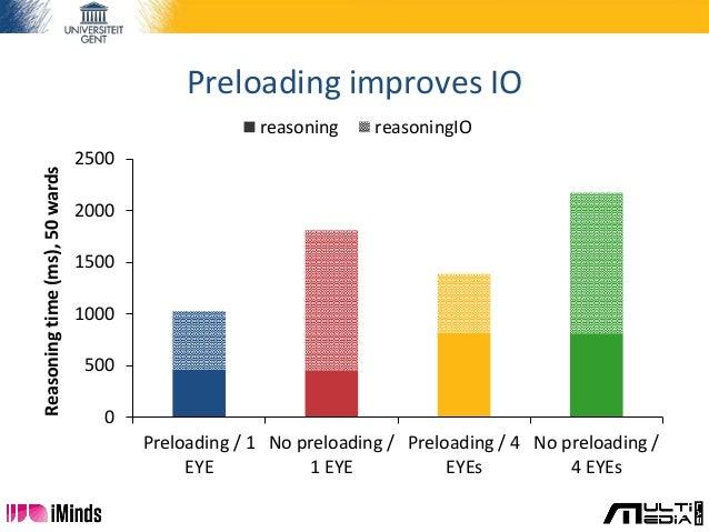 Preloading improves IO 0 500 1000 1500 2000 2500 Preloading / 1 EYE No preloading / 1 EYE Preloading / 4 EYEs No preloadin...