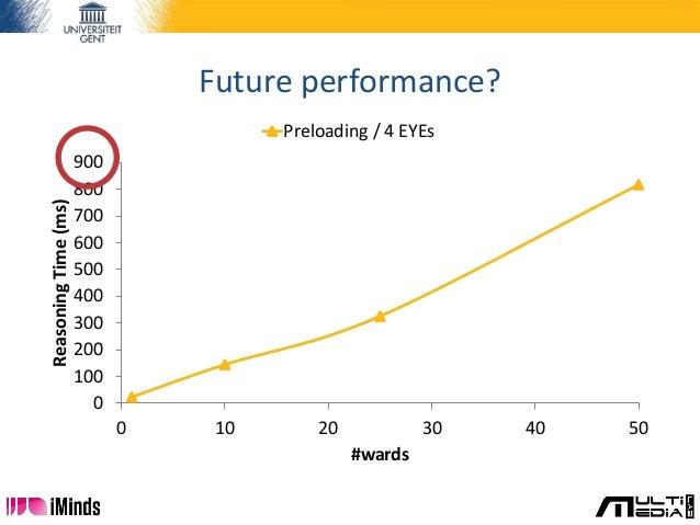 Future performance? 0 100 200 300 400 500 600 700 800 900 0 10 20 30 40 50 ReasoningTime(ms) #wards Preloading / 4 EYEs