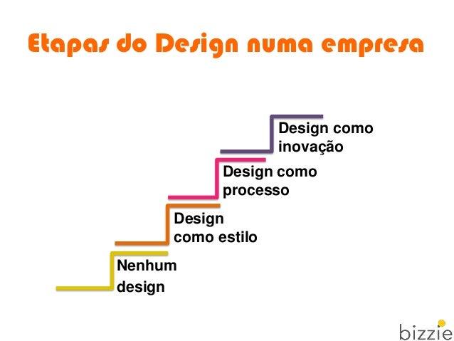 Etapas do Design numa empresa Nenhum design Design como estilo Design como processo Design como inovação