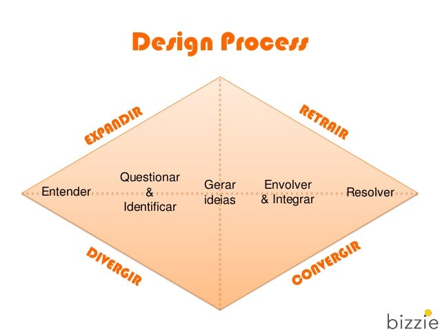 Design Process Entender Questionar & Identificar Gerar ideias Envolver & Integrar Resolver