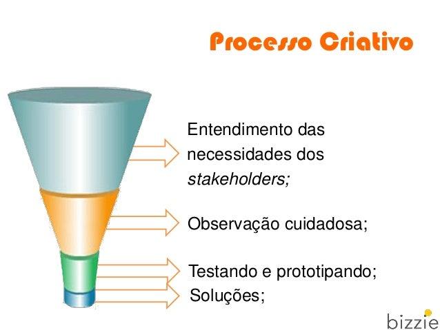 Processo Criativo Testando e prototipando; Entendimento das necessidades dos stakeholders; Soluções; Observação cuidadosa;