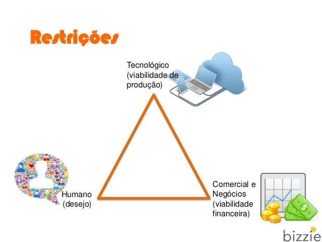 Restrições Comercial e Negócios (viabilidade financeira) Tecnológico (viabilidade de produção) Humano (desejo)