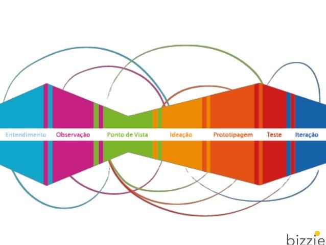 Etapas do Design Thinking