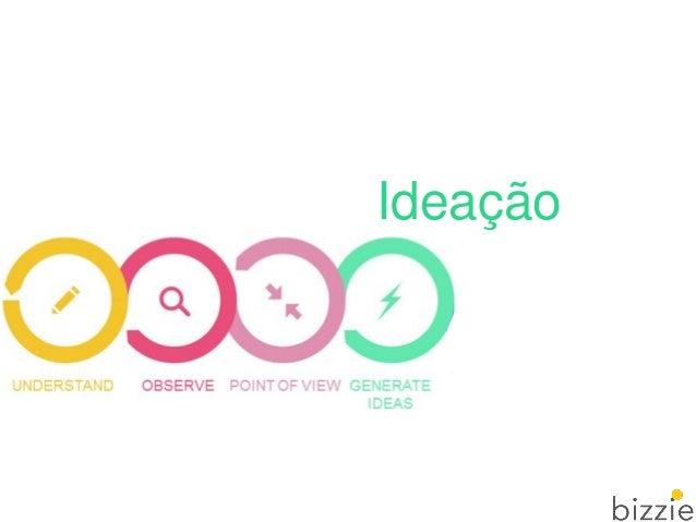 Ideação Criar o máximo de ideias possível:  Pensamento divergente  Pensamento em conjunto  Pontos fortes e perspectivas...