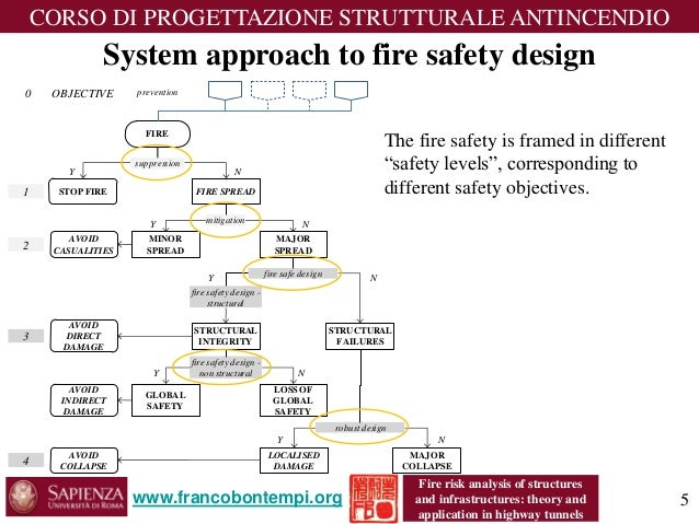 an analysis of the topic of fire safety The global fire and safety market is mature it comprises a number of large participants that manufacture fire and safety systems the market is mainly driven by.