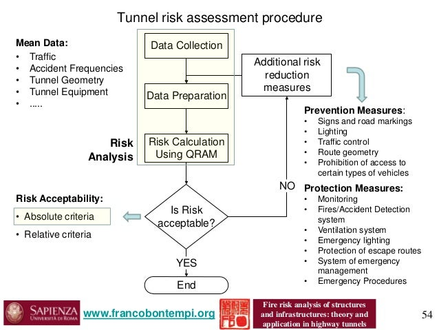 The theories of risk protective