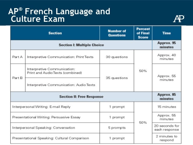 AP French Language