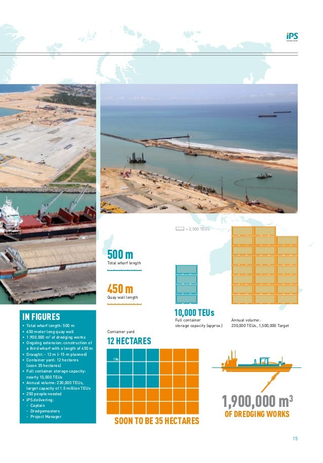 15 500 m 10,000 TEUs 12 HECTARES SOON TO BE 35 HECTARES 1,900,000 m3 OF DREDGING WORKS 450 m Total wharf length = 2,500 TE...