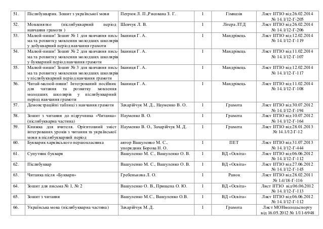 гдз зошит з укрансько мови 4 клас терещенко вдповд