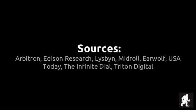 Sources: Arbitron, Edison Research, Lysbyn, Midroll, Earwolf, USA Today, The Infinite Dial, Triton Digital