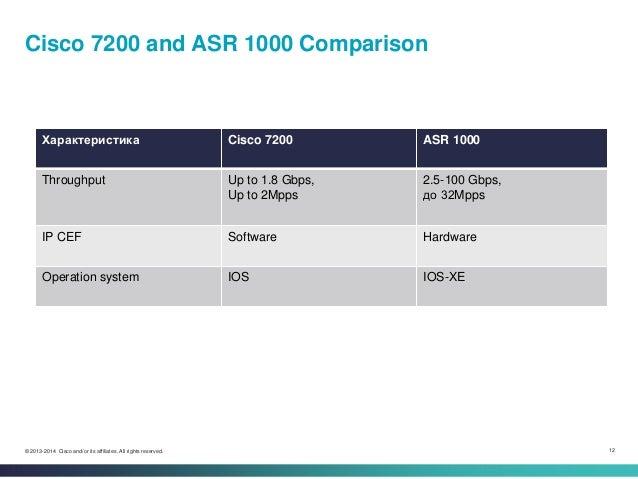 Особенности архитектуры и траблшутинга маршрутизаторов серии ASR1000