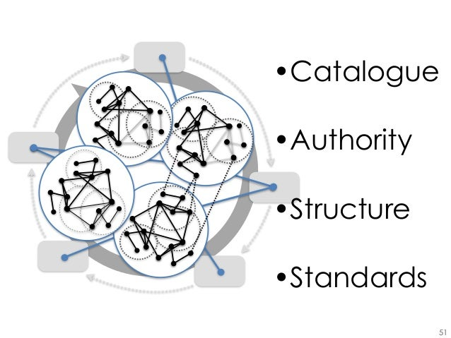 from research life cycle to networks  the role of the library