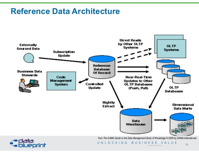 Data ed business value from mdm 33 copyright 2013 by data blueprint reference data architecture malvernweather Image collections