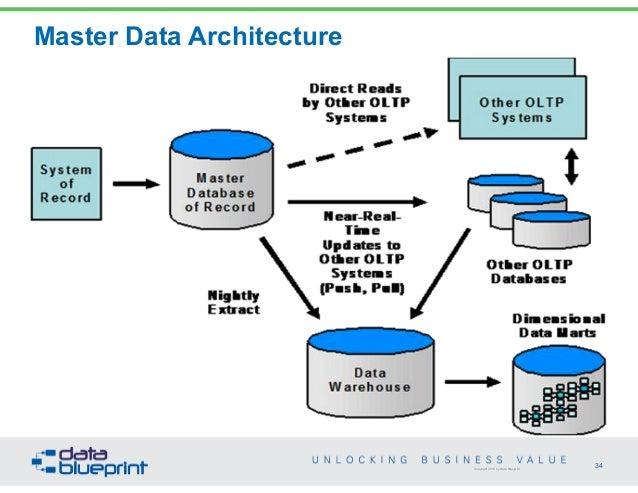 data warehousing failures