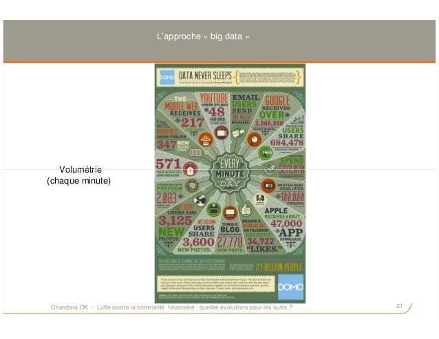 Volumétrie L'approche « big data » 21 Volumétrie (chaque minute) Chandara OK - Lutte contre la criminalité financière : qu...