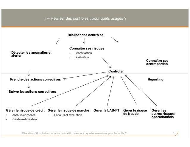 II – Réaliser des contrôles : pour quels usages ? Réaliser des contrôles Connaître ses risques • identification • évaluati...