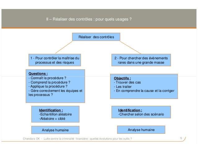 II – Réaliser des contrôles : pour quels usages ? Réaliser des contrôles 1 - Pour contrôler la maîtrise du processus et de...