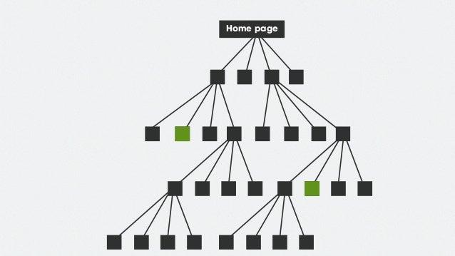 Business goals User tasks Cores Forward paths