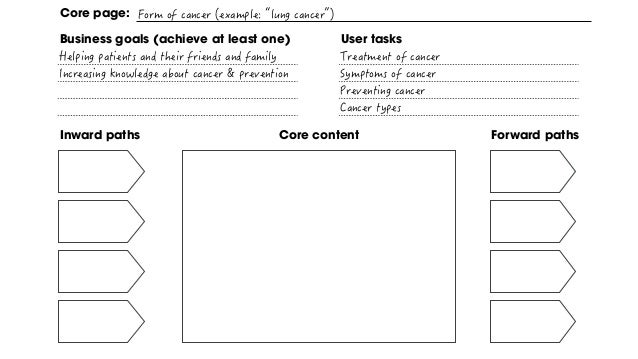 Inward paths Forward pathsCore content Core page: Business goals (achieve at least one) User tasks What's the optimal solu...