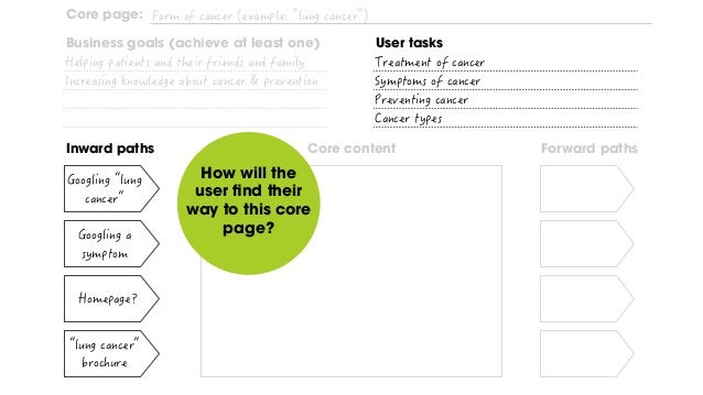 Step #4 Forward paths After the user has solved their task, where do we want to send them next?