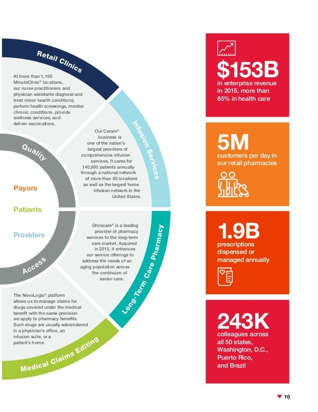 cvs health 2015 corporate social responsibility report