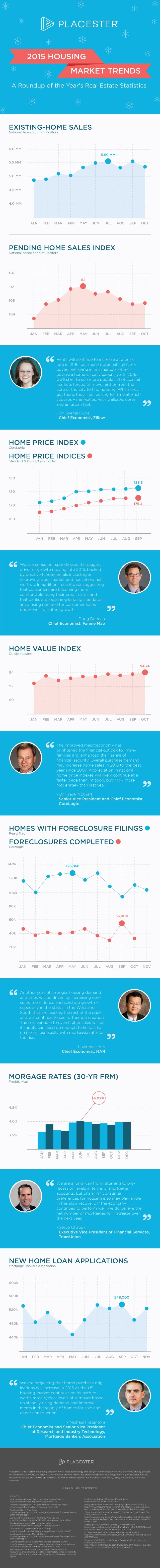 [Infographic] 2015 Housing Market Trends: A Roundup of the Year's Real Estate Statistics