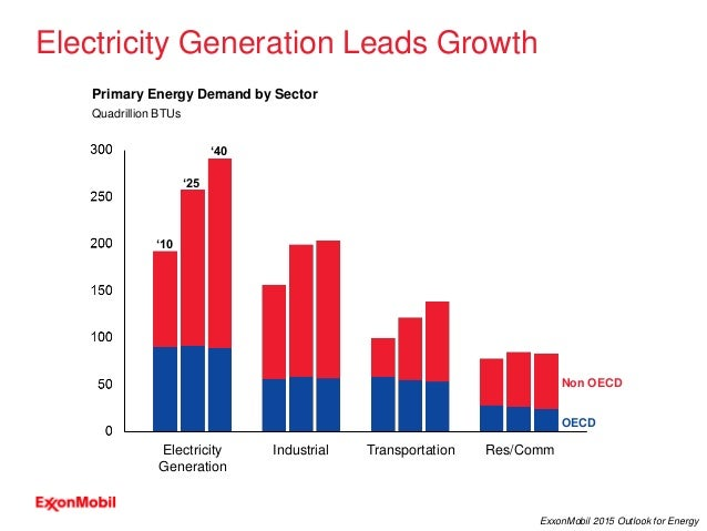 10 ExxonMobil 2015 Outlook for Energy Primary Energy Demand by Sector Quadrillion BTUs Electricity Generation Leads Growth...