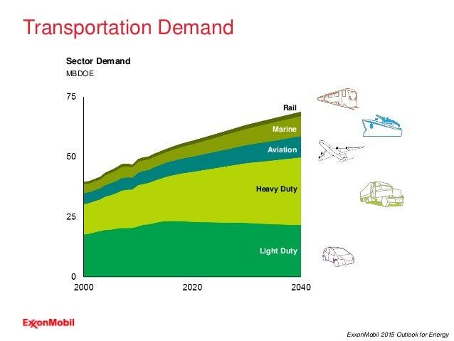12 ExxonMobil 2015 Outlook for Energy Sector Demand MBDOE Light Duty Marine Rail Heavy Duty Aviation Transportation Demand