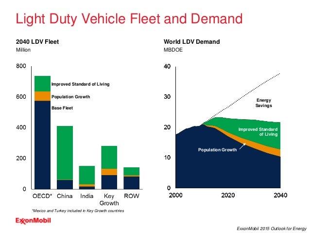 13 ExxonMobil 2015 Outlook for Energy 2040 LDV Fleet Base Fleet Population Growth Improved Standard of Living Light Duty V...