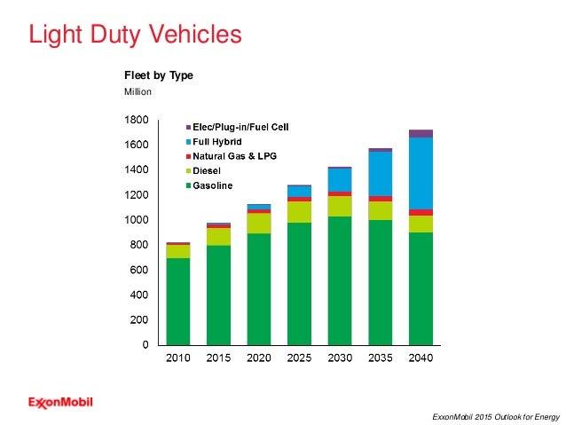 14 ExxonMobil 2015 Outlook for Energy Light Duty Vehicles Fleet by Type Million