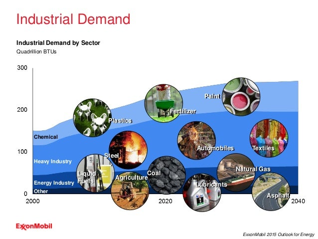 17 ExxonMobil 2015 Outlook for Energy Industrial Demand Industrial Demand by Sector Quadrillion BTUs Other Energy Industry...