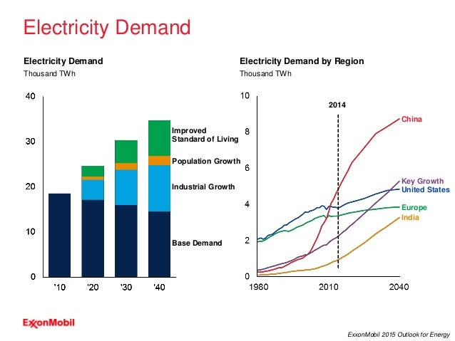 19 ExxonMobil 2015 Outlook for Energy Improved Standard of Living Population Growth Electricity Demand Electricity Demand ...