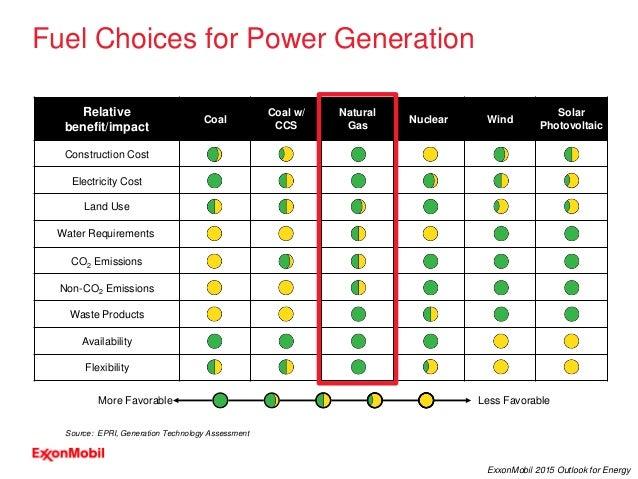 20 ExxonMobil 2015 Outlook for Energy Fuel Choices for Power Generation Source: EPRI, Generation Technology Assessment Rel...