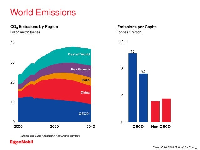 24 ExxonMobil 2015 Outlook for Energy World Emissions Billion metric tonnes CO2 Emissions by Region OECD* Rest of World In...