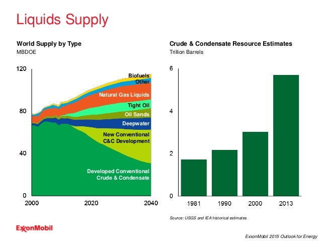 26 ExxonMobil 2015 Outlook for Energy Conventional Crude & Condensate Liquids Supply MBDOE World Supply by Type Trillion B...