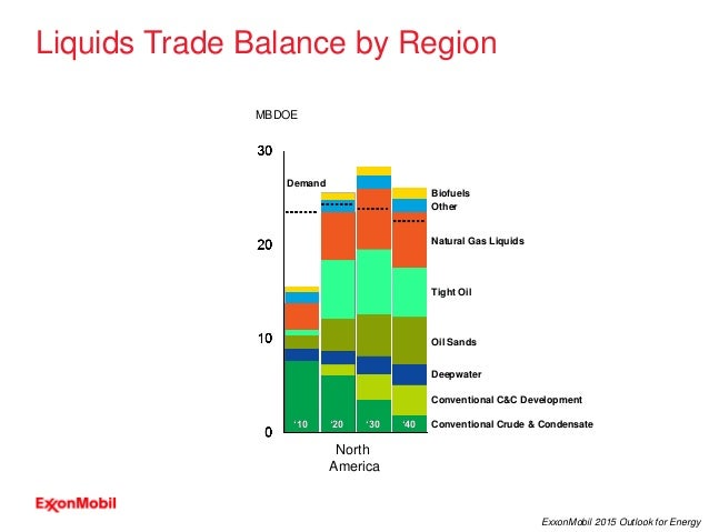 27 ExxonMobil 2015 Outlook for Energy Liquids Trade Balance by Region North America MBDOE Other Natural Gas Liquids Biofue...