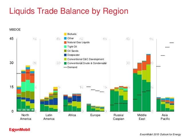 28 ExxonMobil 2015 Outlook for Energy Liquids Trade Balance by Region North America Latin America Europe Russia/ Caspian A...