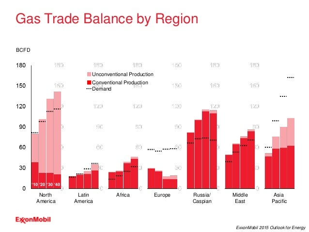 29 ExxonMobil 2015 Outlook for Energy Gas Trade Balance by Region North America Latin America Europe Russia/ Caspian Afric...