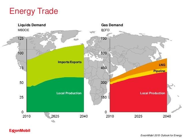 31 ExxonMobil 2015 Outlook for Energy Local Production Pipeline LNG Local Production Energy Trade BCFD Gas DemandLiquids D...
