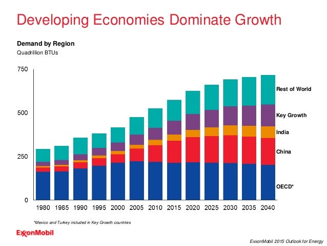 32 ExxonMobil 2015 Outlook for Energy Developing Economies Dominate Growth OECD* Rest of World India China Key Growth Quad...