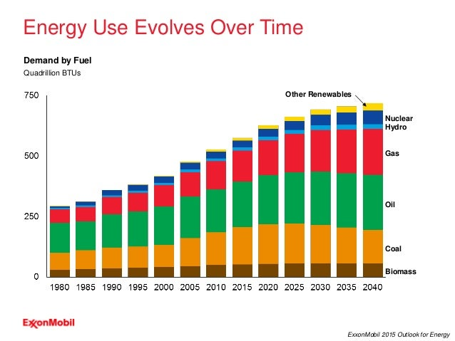 33 ExxonMobil 2015 Outlook for Energy Energy Use Evolves Over Time Biomass Coal Oil Gas Hydro Nuclear Other Renewables Qua...