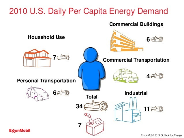 4 ExxonMobil 2015 Outlook for Energy 2010 U.S. Daily Per Capita Energy Demand 7 6 Household Use Personal Transportation 6 ...