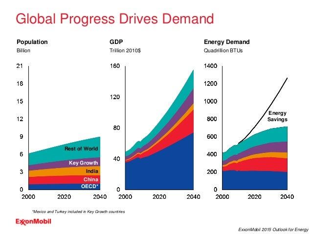 6 ExxonMobil 2015 Outlook for Energy Global Progress Drives Demand Population Billion GDP Trillion 2010$ Energy Demand Qua...