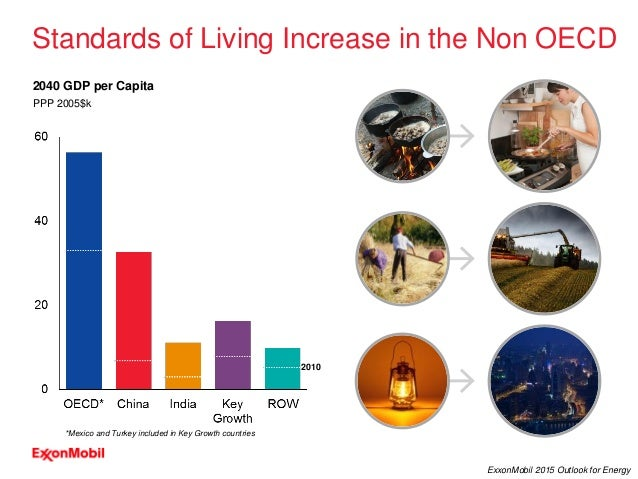 7 ExxonMobil 2015 Outlook for Energy PPP 2005$k Standards of Living Increase in the Non OECD 2040 GDP per Capita 2010 *Mex...