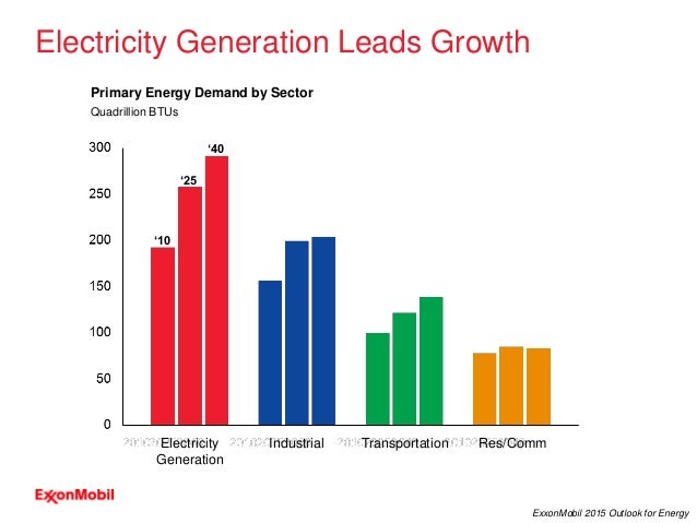 9 ExxonMobil 2015 Outlook for Energy Primary Energy Demand by Sector Quadrillion BTUs '10 '25 '40 Transportation Res/CommI...