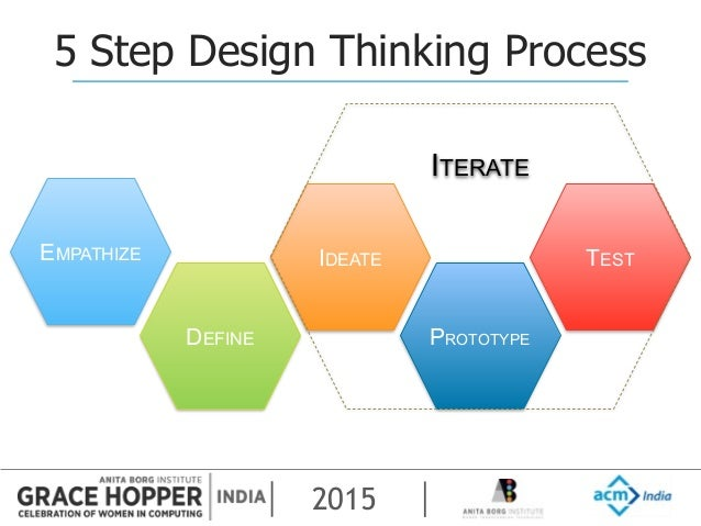 2015  33. GHCI  15 Idea to Iteration  Method to the Madness   Design Thinking W