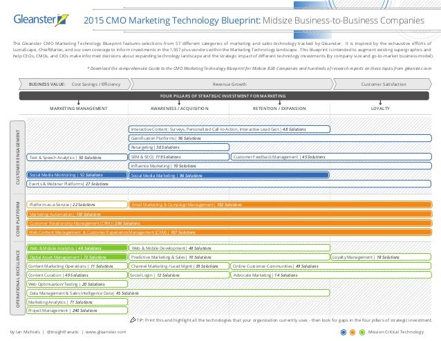 2015 cmo technology blueprint for midsize b2b companies infographic the gleanster cmo marketing technology blueprint features selections from 57 dierent categories of marketing and sales malvernweather Image collections