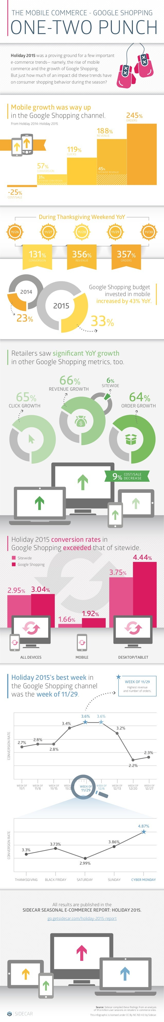 66% 3.75% 2014 4.44% 1.66% 1.92% 2.95% 3.04% REVENUE GROWTH 65% CLICK GROWTH 6% SITEWIDE Holiday 2015 conversion rates in ...